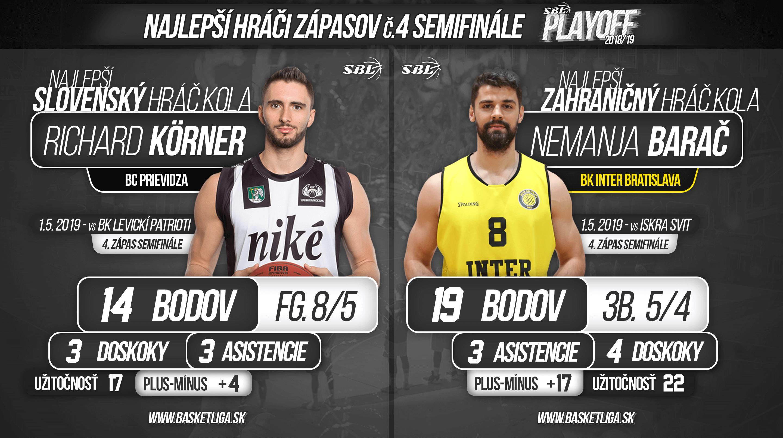 4c51e2bbb97e5 Meno jedného finalistu Slovenskej basketbalovej ligy už poznáme, druhý sa k  nemu výrazne priblížil. Kto zaujal výkonmi v štvrtých zápasoch semifinále?